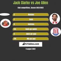 Jack Clarke vs Joe Allen h2h player stats