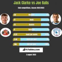Jack Clarke vs Joe Ralls h2h player stats