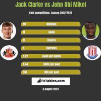 Jack Clarke vs John Obi Mikel h2h player stats