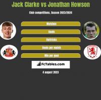 Jack Clarke vs Jonathan Howson h2h player stats