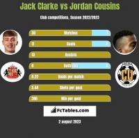 Jack Clarke vs Jordan Cousins h2h player stats