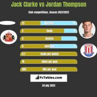 Jack Clarke vs Jordan Thompson h2h player stats