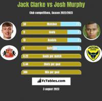Jack Clarke vs Josh Murphy h2h player stats