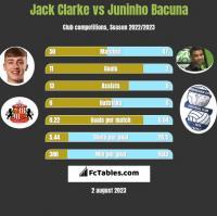 Jack Clarke vs Juninho Bacuna h2h player stats