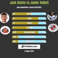 Jack Clarke vs Junior Hoilett h2h player stats