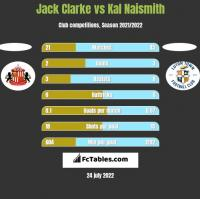 Jack Clarke vs Kal Naismith h2h player stats