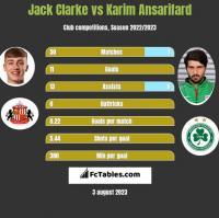 Jack Clarke vs Karim Ansarifard h2h player stats