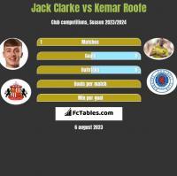 Jack Clarke vs Kemar Roofe h2h player stats