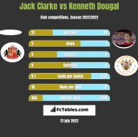 Jack Clarke vs Kenneth Dougal h2h player stats