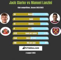Jack Clarke vs Manuel Lanzini h2h player stats