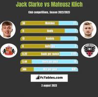 Jack Clarke vs Mateusz Klich h2h player stats