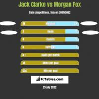 Jack Clarke vs Morgan Fox h2h player stats