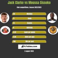 Jack Clarke vs Moussa Sissoko h2h player stats