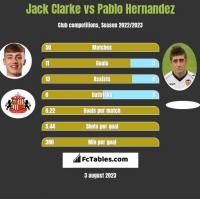 Jack Clarke vs Pablo Hernandez h2h player stats