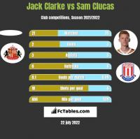 Jack Clarke vs Sam Clucas h2h player stats