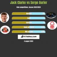 Jack Clarke vs Serge Aurier h2h player stats