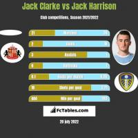 Jack Clarke vs Jack Harrison h2h player stats