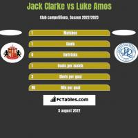 Jack Clarke vs Luke Amos h2h player stats