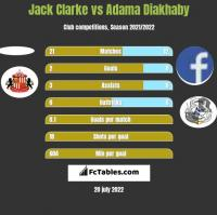 Jack Clarke vs Adama Diakhaby h2h player stats