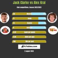 Jack Clarke vs Alex Kral h2h player stats