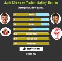 Jack Clarke vs Tashan Oakley-Boothe h2h player stats