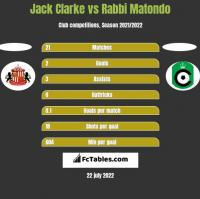 Jack Clarke vs Rabbi Matondo h2h player stats