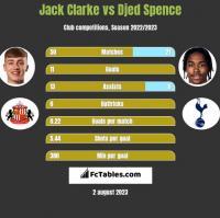 Jack Clarke vs Djed Spence h2h player stats