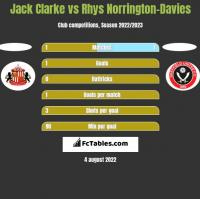 Jack Clarke vs Rhys Norrington-Davies h2h player stats
