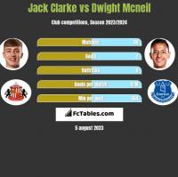 Jack Clarke vs Dwight Mcneil h2h player stats