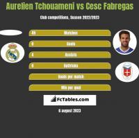 Aurelien Tchouameni vs Cesc Fabregas h2h player stats