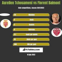 Aurelien Tchouameni vs Florent Balmont h2h player stats