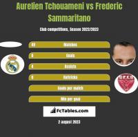 Aurelien Tchouameni vs Frederic Sammaritano h2h player stats