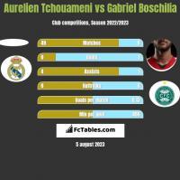 Aurelien Tchouameni vs Gabriel Boschilia h2h player stats
