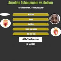 Aurelien Tchouameni vs Gelson h2h player stats