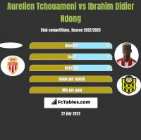 Aurelien Tchouameni vs Ibrahim Didier Ndong h2h player stats
