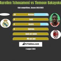 Aurelien Tchouameni vs Tiemoue Bakayoko h2h player stats