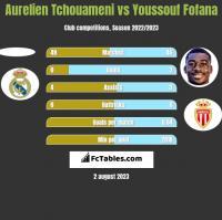 Aurelien Tchouameni vs Youssouf Fofana h2h player stats