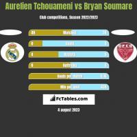 Aurelien Tchouameni vs Bryan Soumare h2h player stats