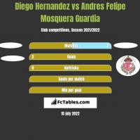 Diego Hernandez vs Andres Felipe Mosquera Guardia h2h player stats