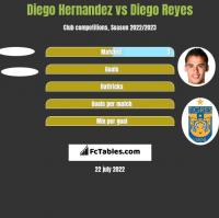 Diego Hernandez vs Diego Reyes h2h player stats