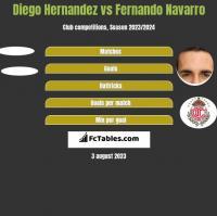 Diego Hernandez vs Fernando Navarro h2h player stats