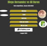 Diego Hernandez vs Gil Buron h2h player stats