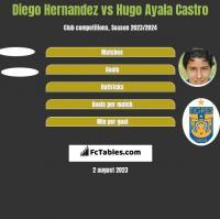 Diego Hernandez vs Hugo Ayala Castro h2h player stats