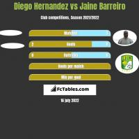 Diego Hernandez vs Jaine Barreiro h2h player stats