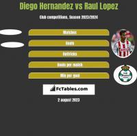 Diego Hernandez vs Raul Lopez h2h player stats