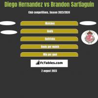 Diego Hernandez vs Brandon Sartiaguin h2h player stats