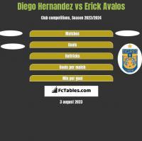 Diego Hernandez vs Erick Avalos h2h player stats