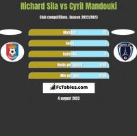 Richard Sila vs Cyril Mandouki h2h player stats