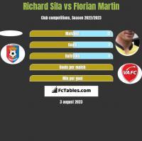 Richard Sila vs Florian Martin h2h player stats
