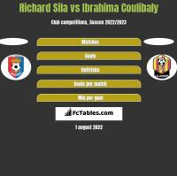 Richard Sila vs Ibrahima Coulibaly h2h player stats
